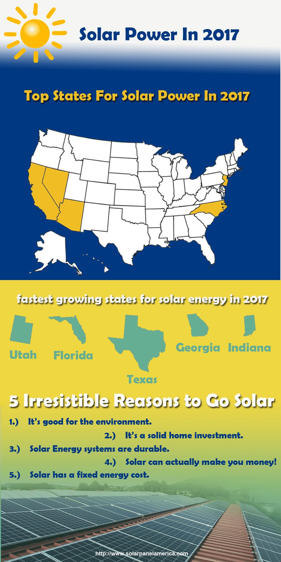 Infographic: solar panels 2017