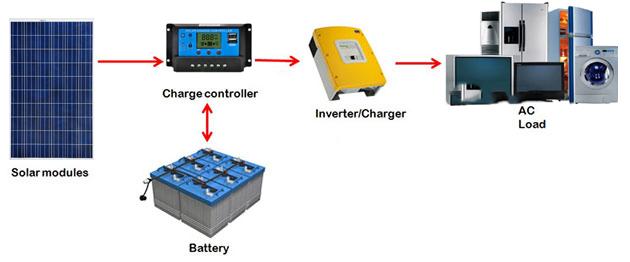 DIY Off-Grid Solar PV System - 4 Basic Elements