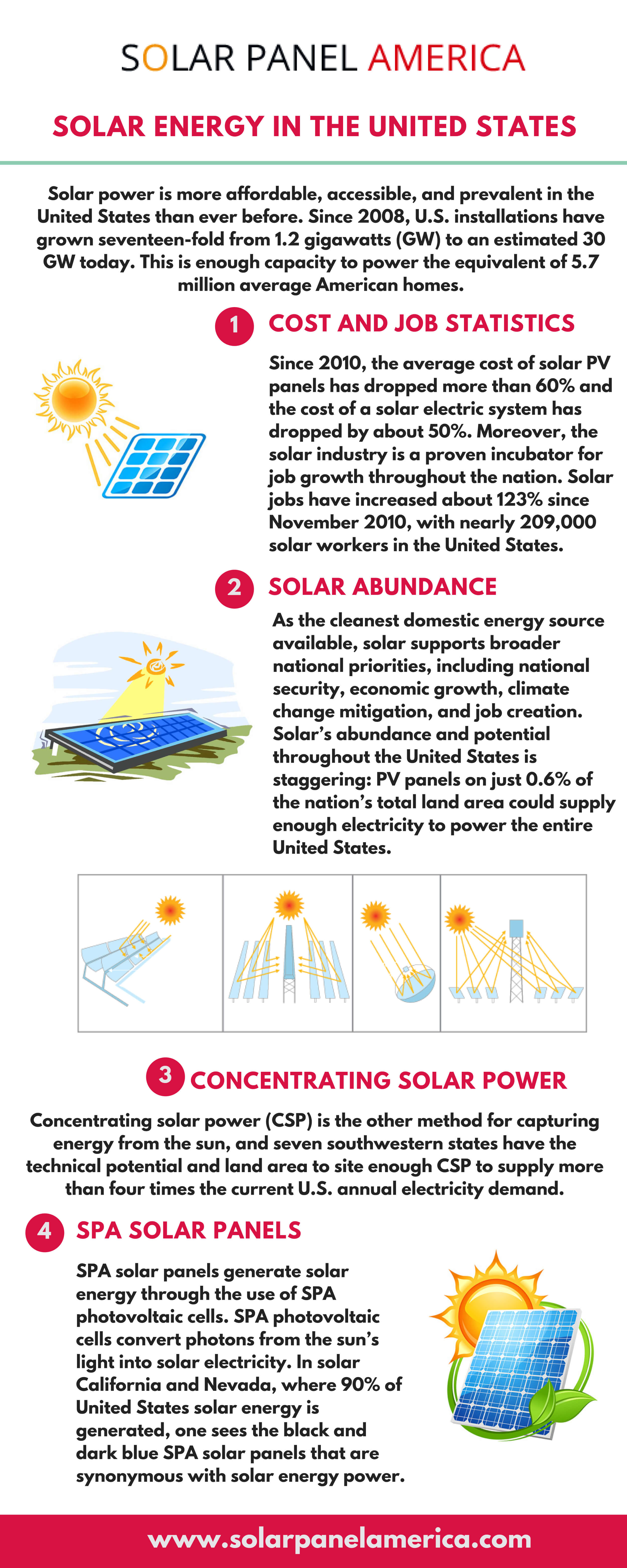 Solar Panel In USA 2018